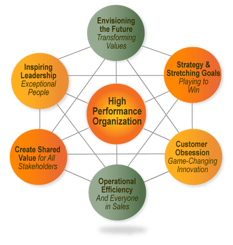 competence building for high performance in business organizations Home resource pages the changing nature of organizations, work, and workplace  competence more time pressured  a successful high-performance building by.